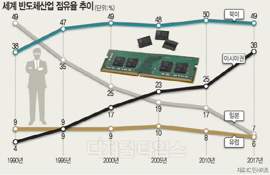삼성·SK하이닉스 '반도체 한우물'…세계산업 지형 바꿨다